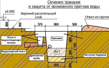 Схема монтажа дренажной подушки