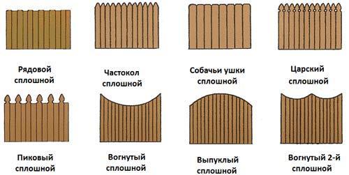 виды бревенчатых заборов