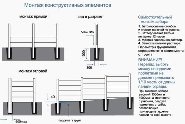 монтаж заборных столбов