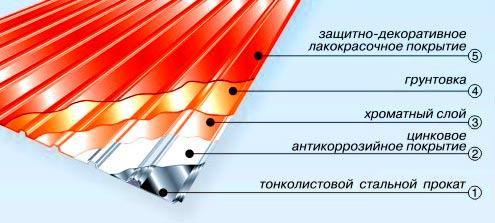 устройство листа профнастила