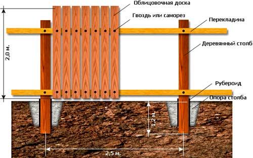схема для установки столбов