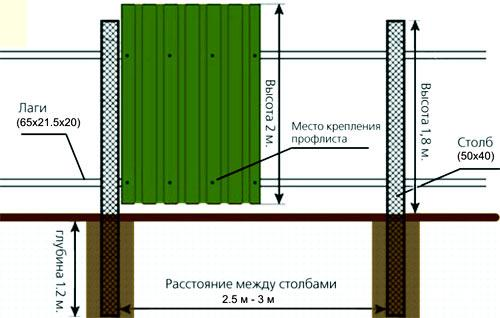схема монтажа столбов забора