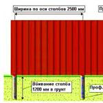 Заборы которые можно построить без заливки фундамента