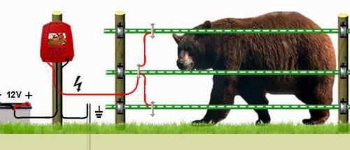 электроизгородь от диких животных