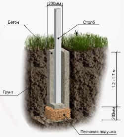 схема ямы под столбик