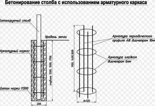 схема бетонирования столбов