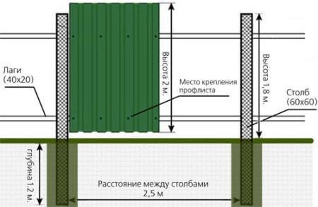 Оптимальное расстояние между столбами забора низкие цены ворота
