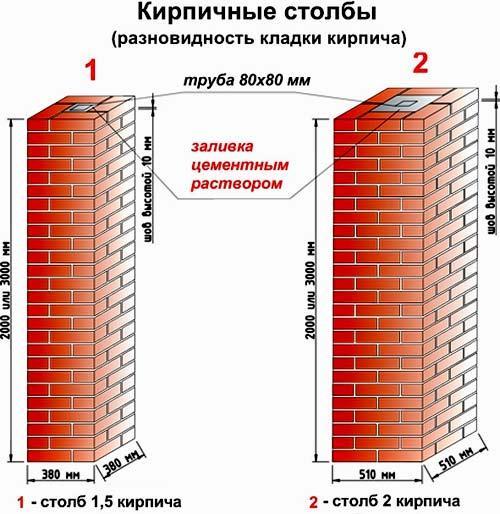 размеры кирпичных столбов