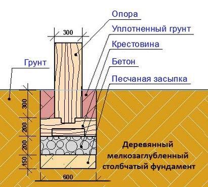 установка деревянного столба