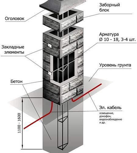 схема бетонного столба