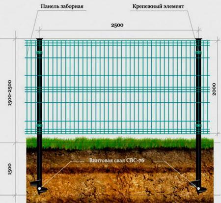 схема ограды на сваях