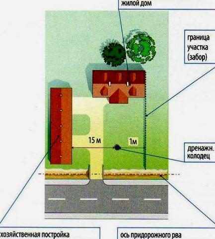 Расстояние между строениями между соседними участками