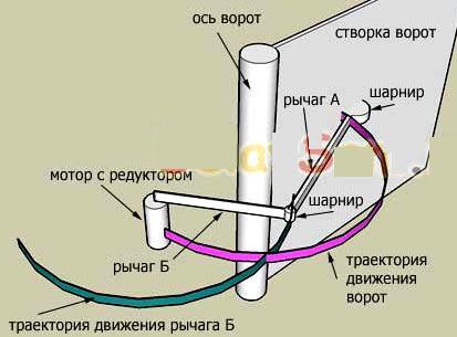 механизм открытия ворот