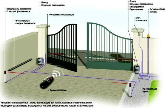 элементы конструкции ворот