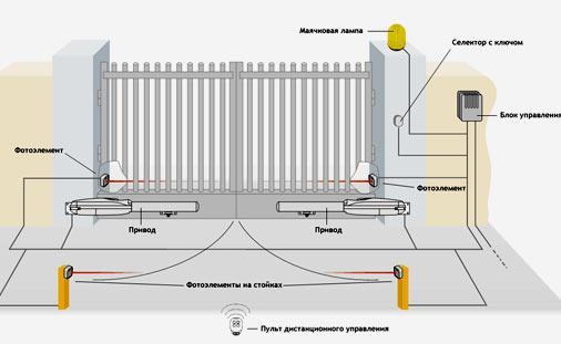 схема автоматических ворот