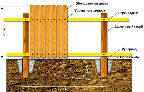 двухсторонний забор из дерева