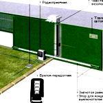 Автоматические ворота с дистанционным управлением