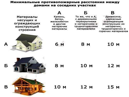 нормативы размещения построек на участке