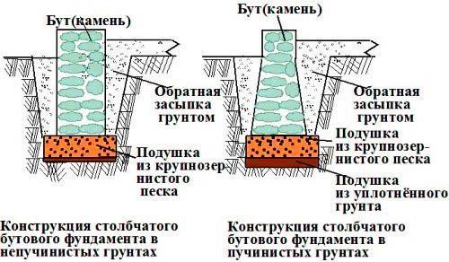 фундамент каменный забор