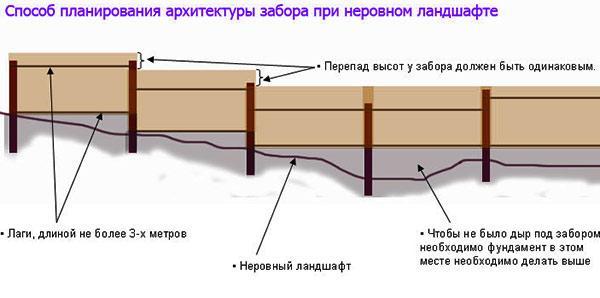 схема установки забор