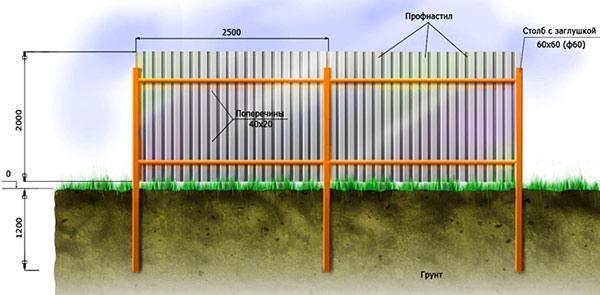 забор из дерева профнастила