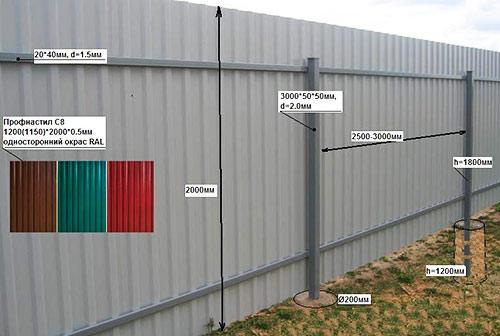 схема забор профнастил