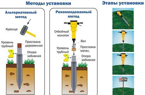 схема забивания столбов