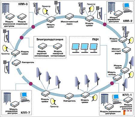 электроснабжение системы охраны