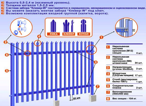 Цена на забор из металлического штакетника евроштакетника