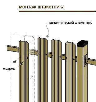 монтаж штакетника