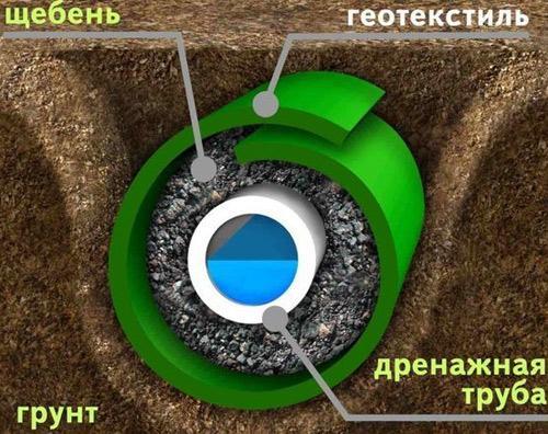 Как сделать трубу для отвода воды 92