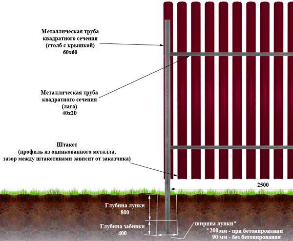 ямы под столбы