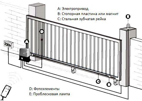 механизм откатных ворот
