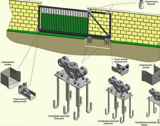 роликовые узлы ворот