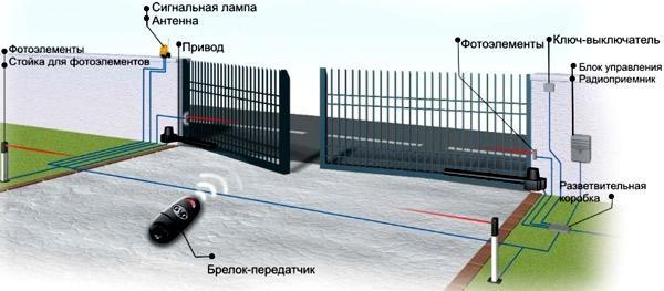 электропривод распашных ворот
