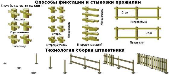 монтаж прожилин