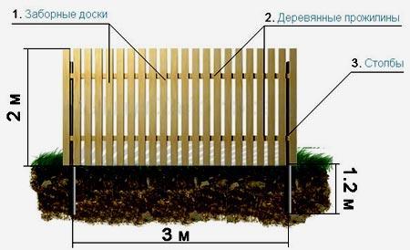 деревянные прожилины забор