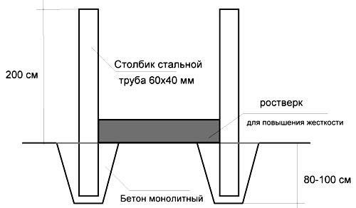 чертеж монтаж столбов