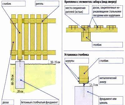 схема деревянный палисадник