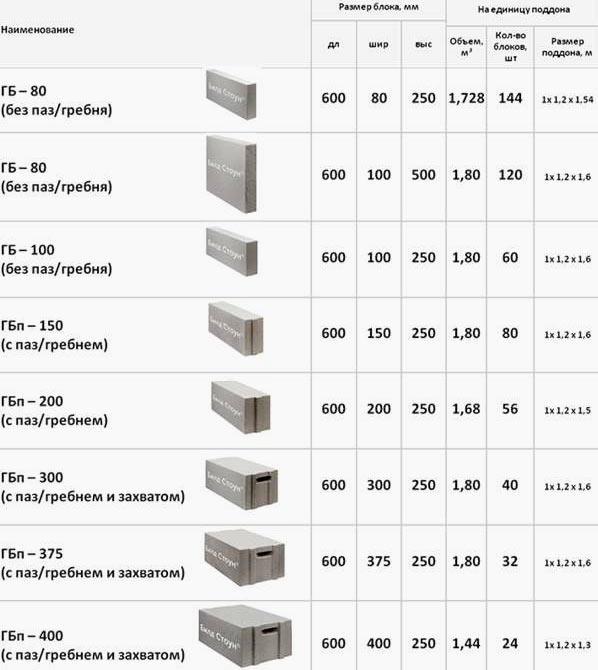 размеры газоблоков для строительства дома