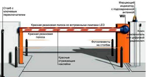 Заявление На Установку Шлагбаума